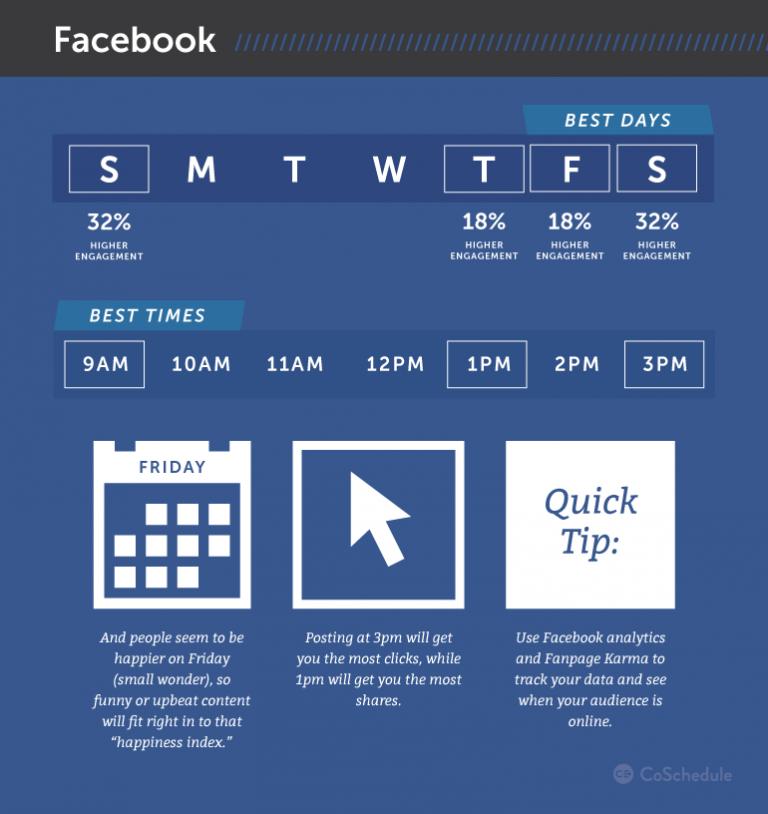 orari migliori per pubblicare un post su facebook